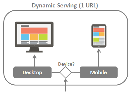 Dynamic Serving Mobile Sites