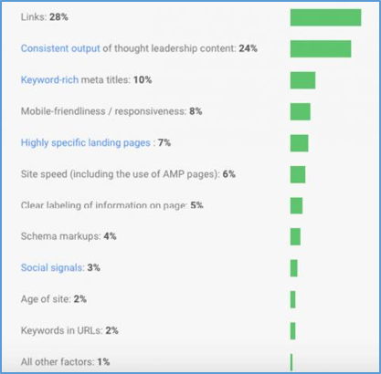 Google ranking factors graph