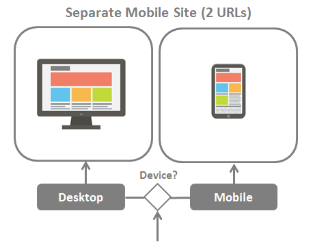 Separate URLs Mobile Sites