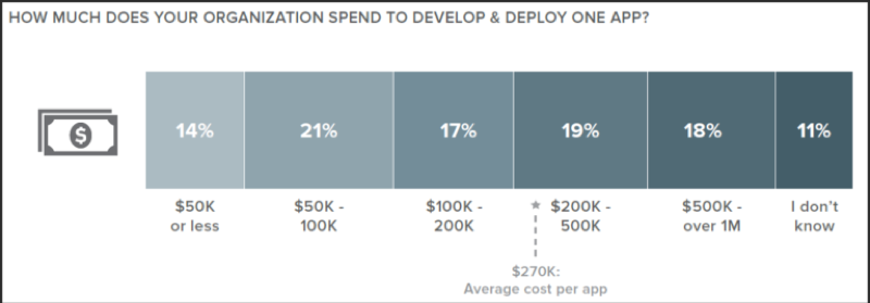 Average Cost of Developing an App
