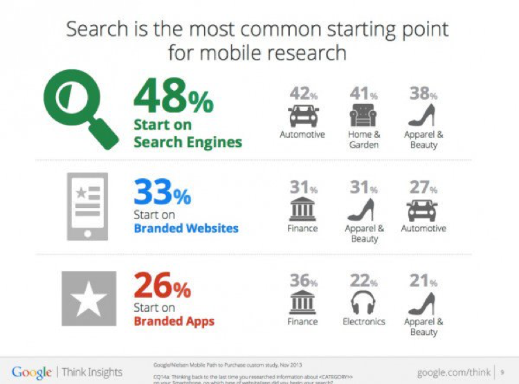 Percentage of searches on branded mobile apps