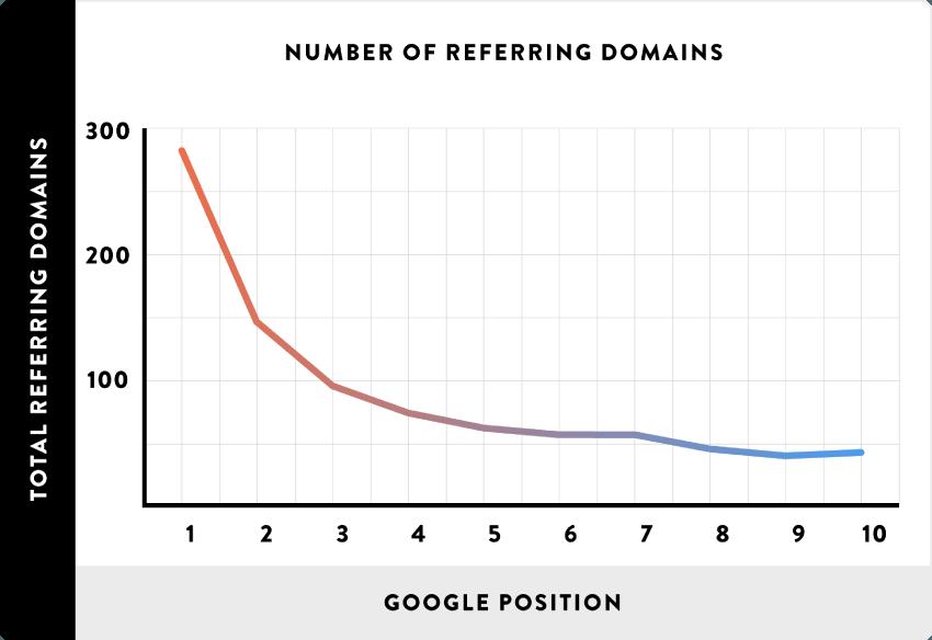Backlinks and Google Ranking Graph