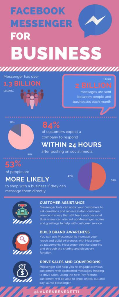 How to use facebook messenger for business infographic