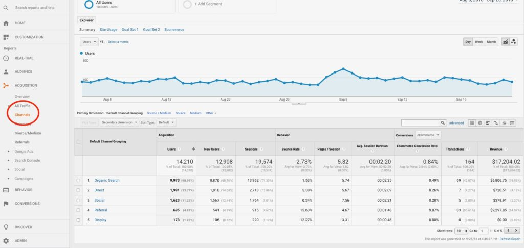 All Traffic Channels Google Analytics SEO