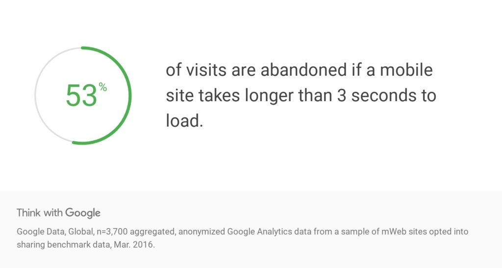 Site Speed Statistics