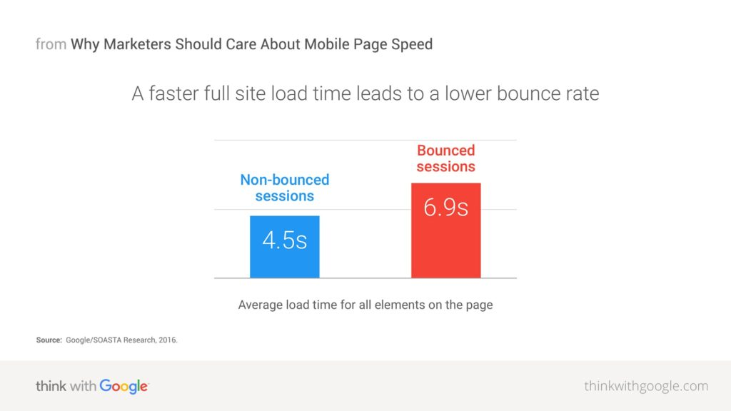 Site Speed and Bounce Rate Statistics